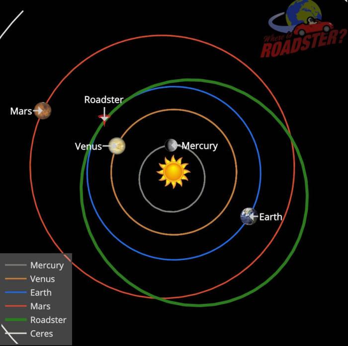 Наглядно видно, где орбиты, а где Tesla