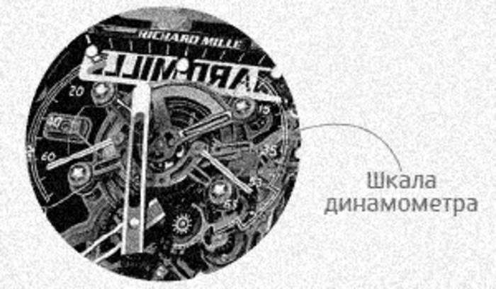Динамометр. Информирует о том, насколько точно идут сейчас твои часы