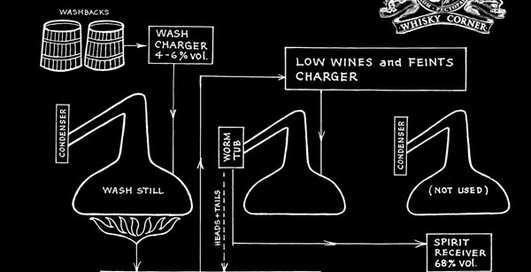 Дегустация 5 сортов виски Longrow в Whisky Corner