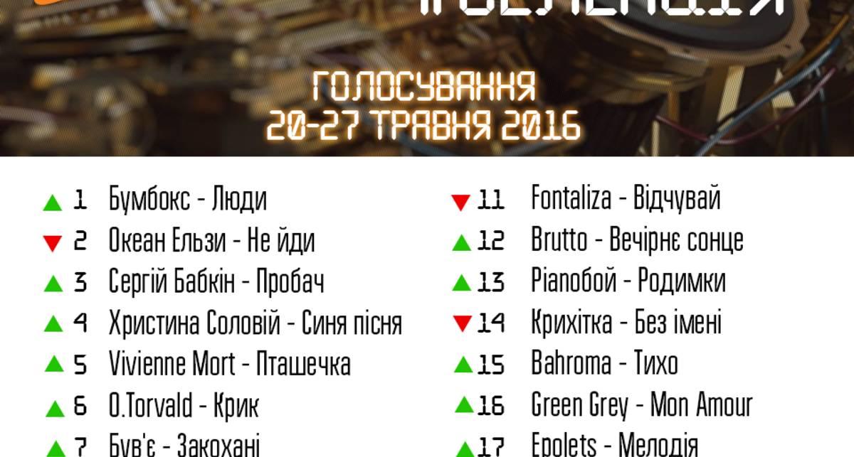 Результаты чарта #Селекция 20-27 мая
