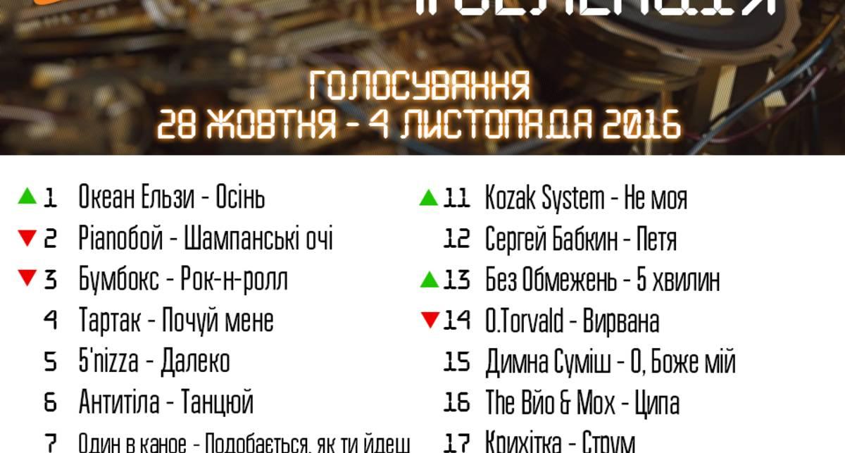 Результаты чарта #Селекция 28 октября – 4 ноября